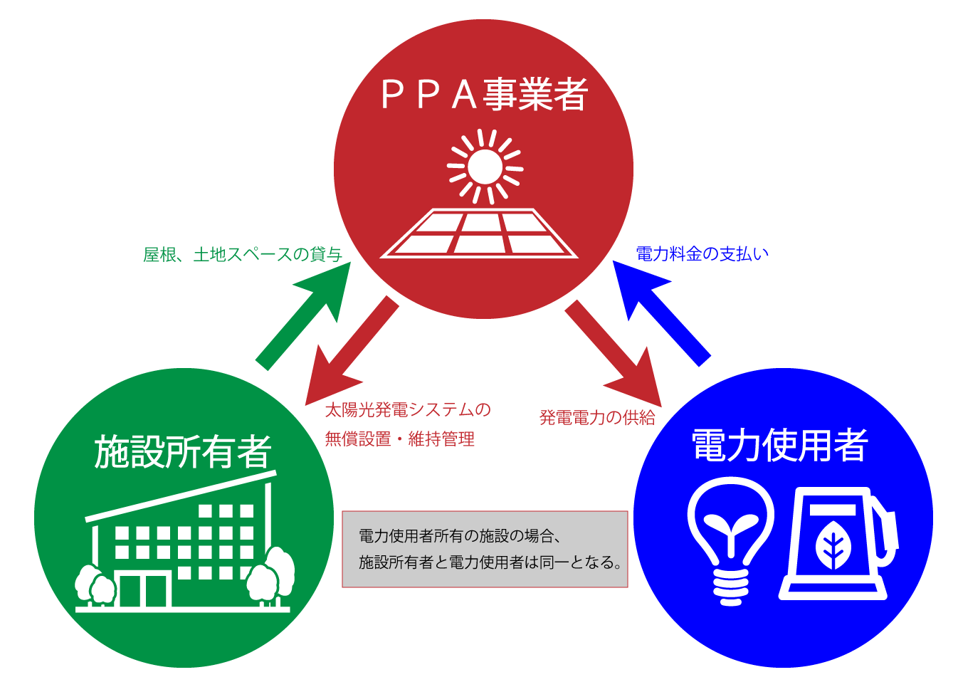 PPAモデルの図解